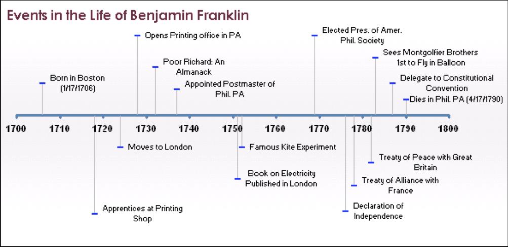 Events in life of Benjamin Franklin