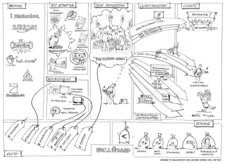 Forrás: https://i.pinimg.com/736x/e1/dc/e3/e1dce38ac135bbf93232a7d71cc89834--business-architecture-design-thinking.jpg