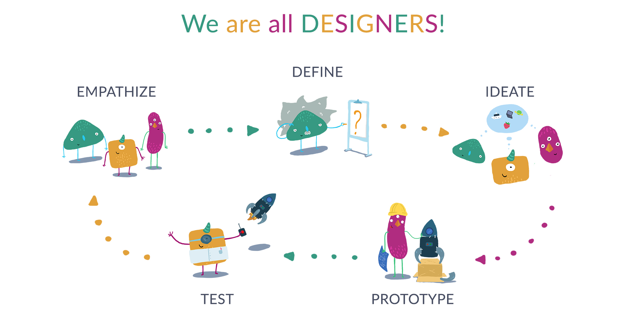 Forrás: https://explaineverything.com/wp-content/uploads/2016/07/we-are-all-designers-2048.jpg