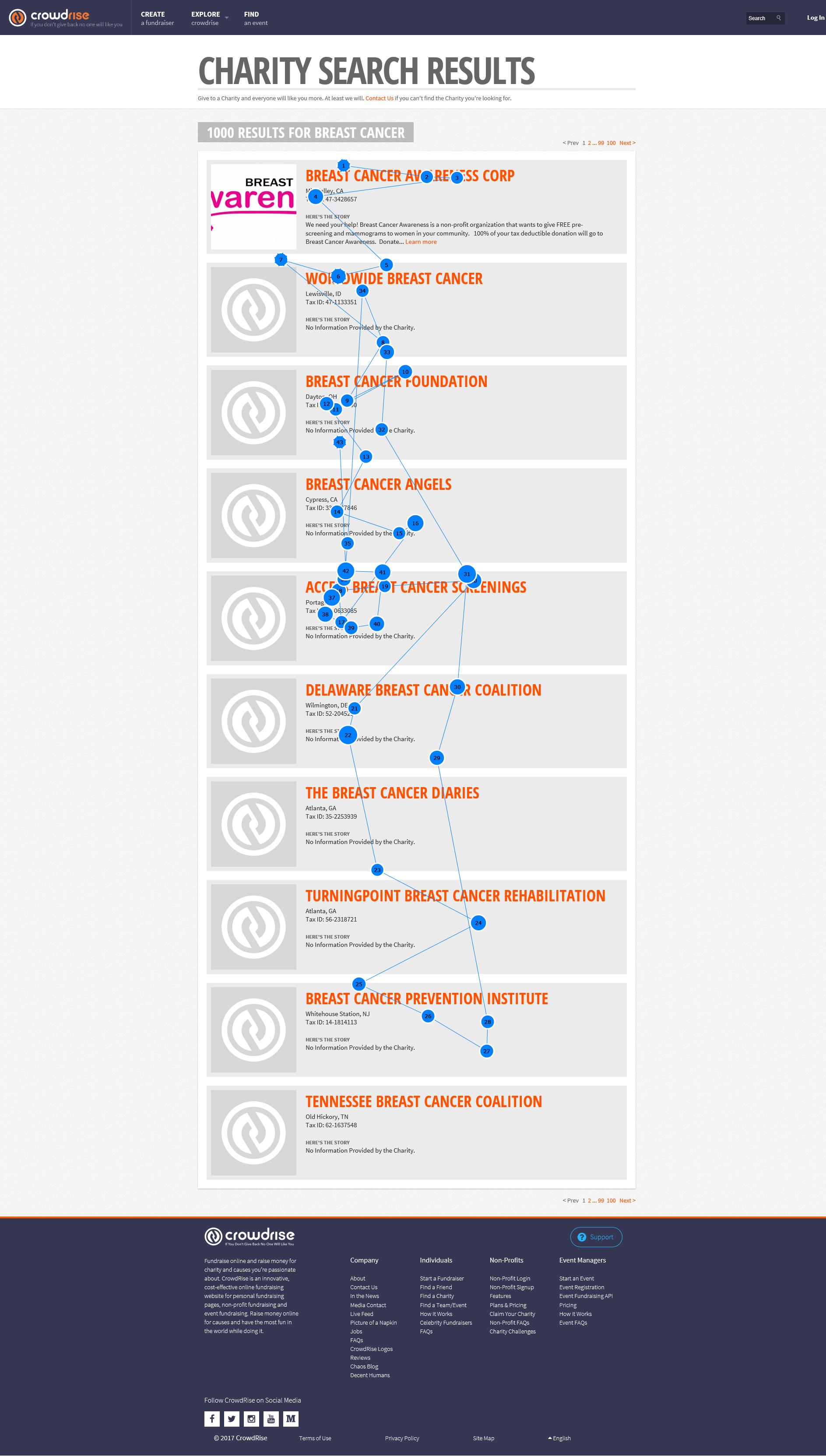 Szakkádikus szemmozgások különböző webes felületeken: a tartalom vezeti a szemet